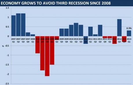 UK-GDP Тройная рецессия Великобританию обошла стороной