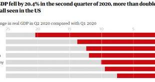 Cамый сильный обвал экономики Великобритании с 1955 года