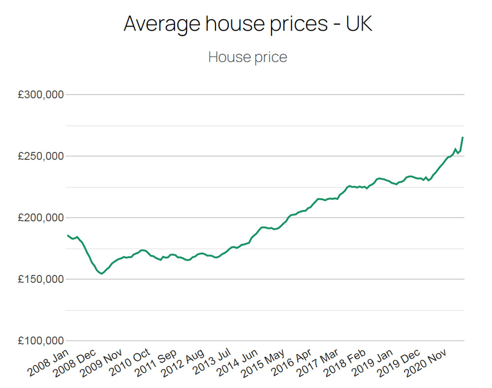 Покупка второго дома в Великобритании – за и против