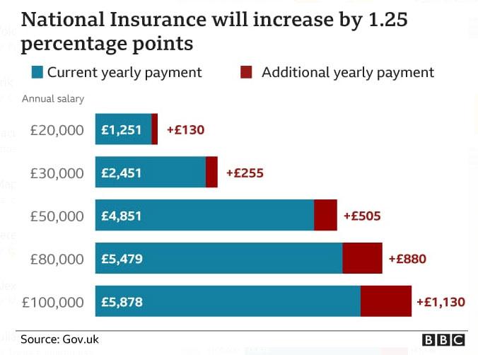 Взнос National Insurance увеличится с апреля 2022 года